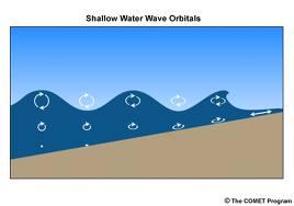 wave orbitals