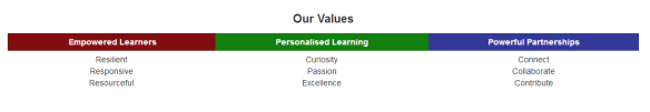 Hobsonville Point Secondary School Values