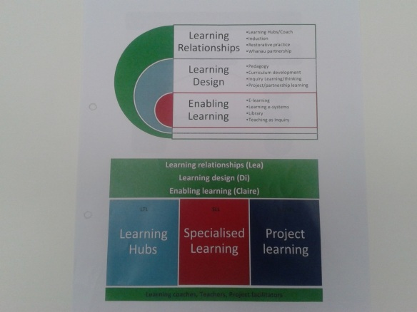 Hobsonville Point Secondary School Leadership Structure