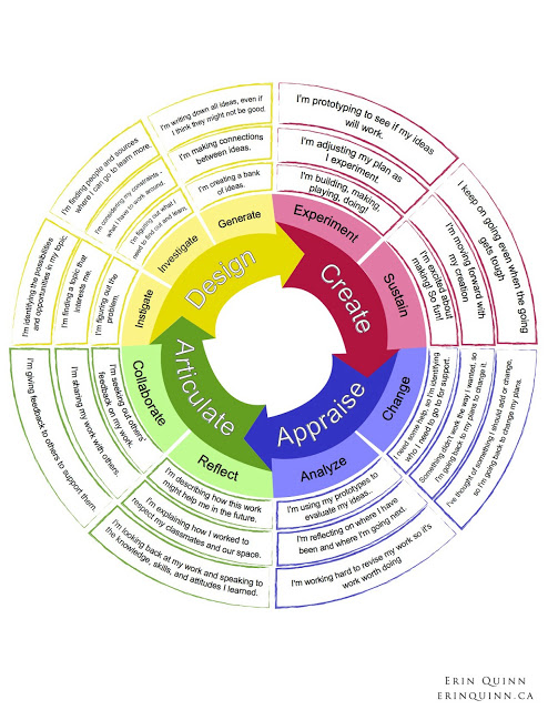 http://www.erinquinn.ca/2013/04/the-creativity-assessment-wheel.html