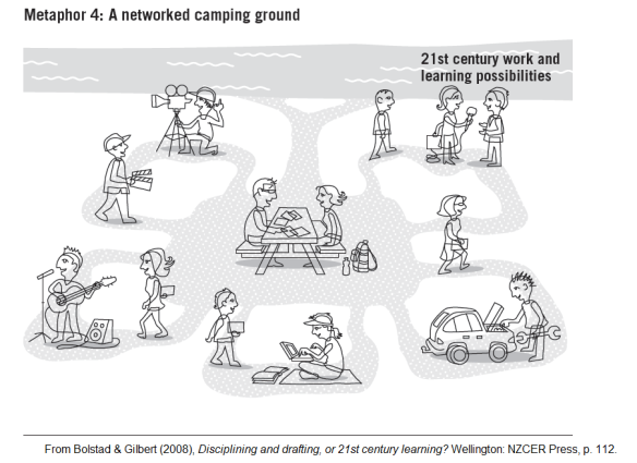 Networked Camping Ground