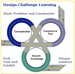 http://www.thetech.org/educator-resources/design-challenge-learning