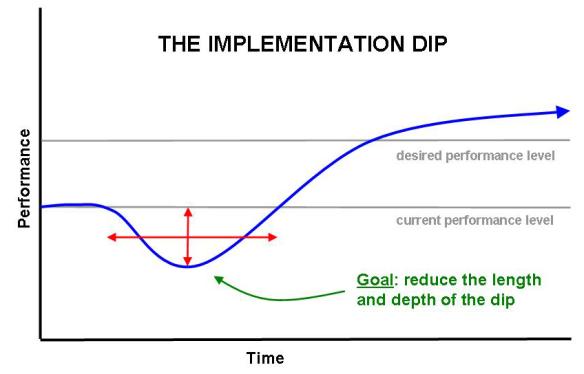 From http://dangerouslyirrelevant.org/2007/07/implementation.html