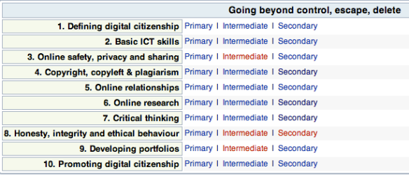 WikiEducator Digital Citizenship sections