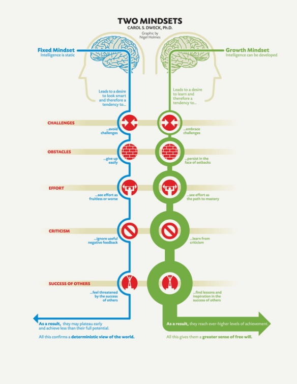 Growth vs Fixed Mindset - Graphic by Nigel Holmes but accessed from Brainpickings