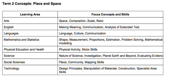 Term 2 Threshold Concepts and Core Skills