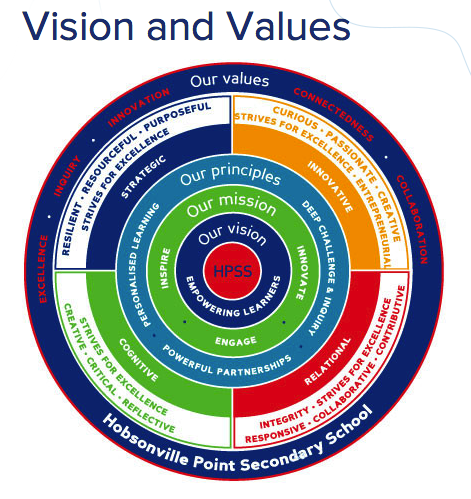 HPSS School Vision and Values