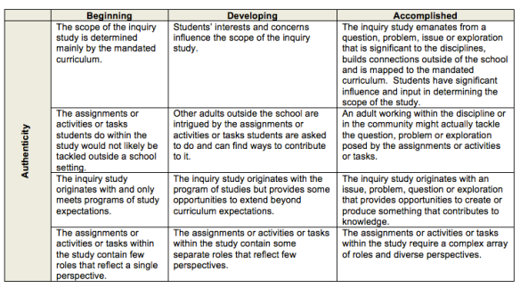 Galileo Authentic Inquiry Rubric