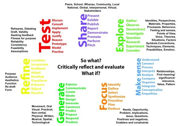 HPSS Learning Design Model