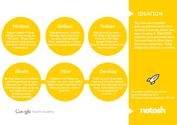 No Tosh Ideation 1 Pager including the Mindset, Skillset and Toolset required at this stage