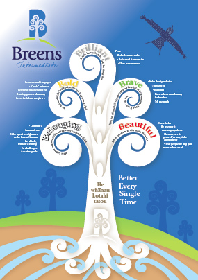 Breens Tree of Values