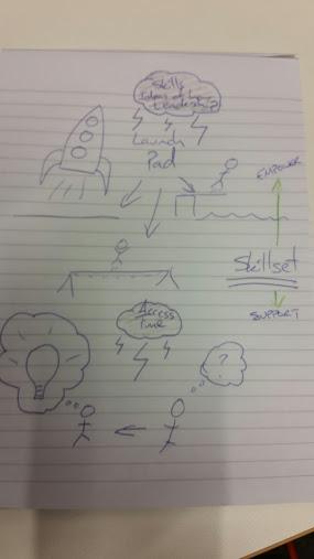 Moonshot sketch