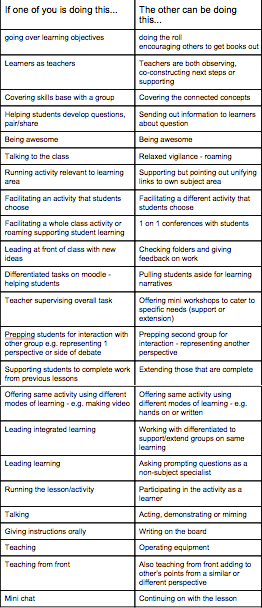 Initial Coteaching HPSS Style ideas