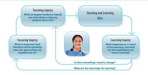Collaborative Teaching Nz ~ Steve mouldey emergent reflections of a secondary teacher